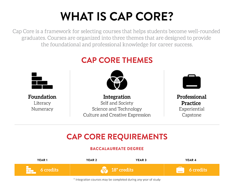 descriptive image of Cap Core Courses